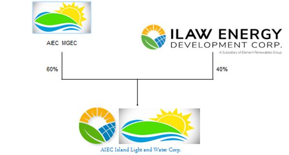 ilaw-chart