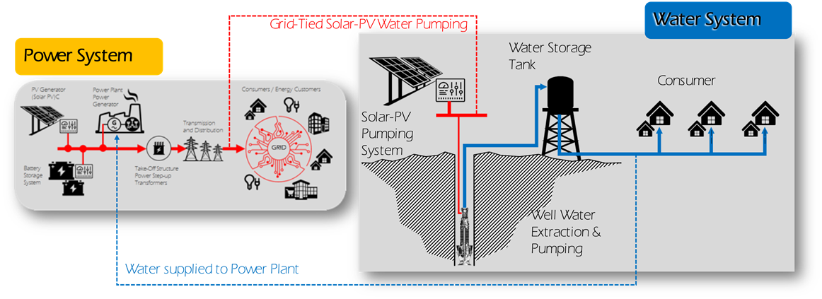 power-water-system